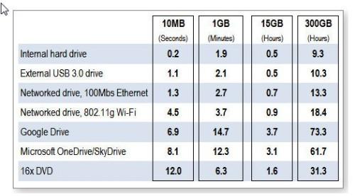 Data saving rates